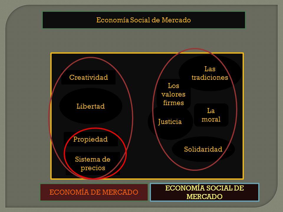 Economía Social de Mercado Propiedad Creatividad Sistema de precios Justicia Las tradiciones La moral Los valores firmes Libertad Solidaridad ECONOMÍA DE MERCADO ECONOMÍA SOCIAL DE MERCADO
