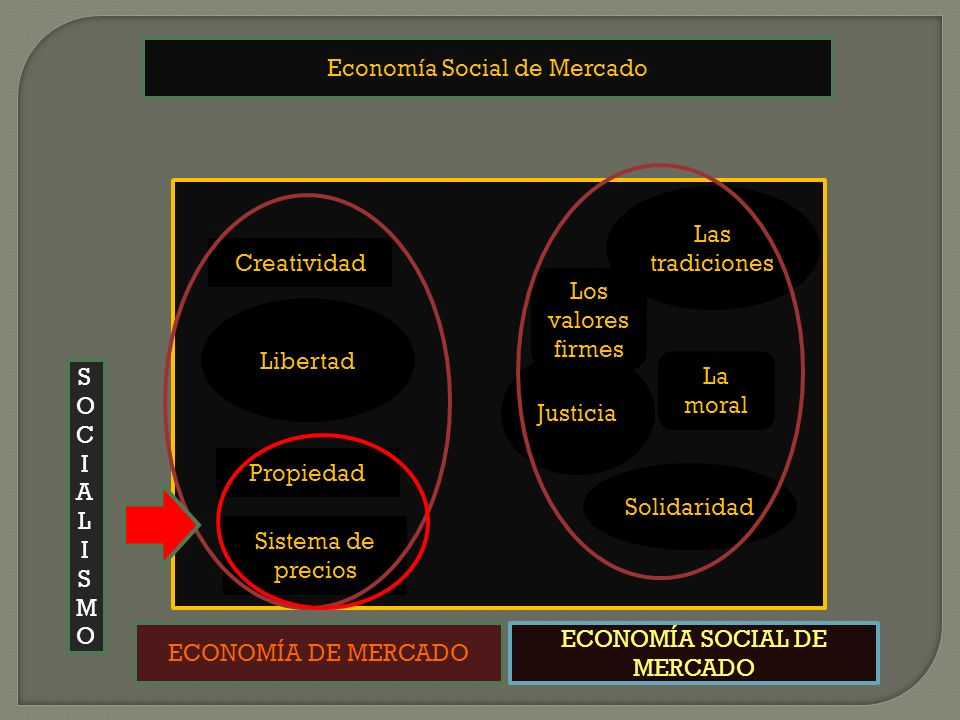 Economía Social de Mercado Propiedad Creatividad Sistema de precios Justicia Las tradiciones La moral Los valores firmes Libertad Solidaridad ECONOMÍA DE MERCADO ECONOMÍA SOCIAL DE MERCADO SOCIALISMOSOCIALISMO