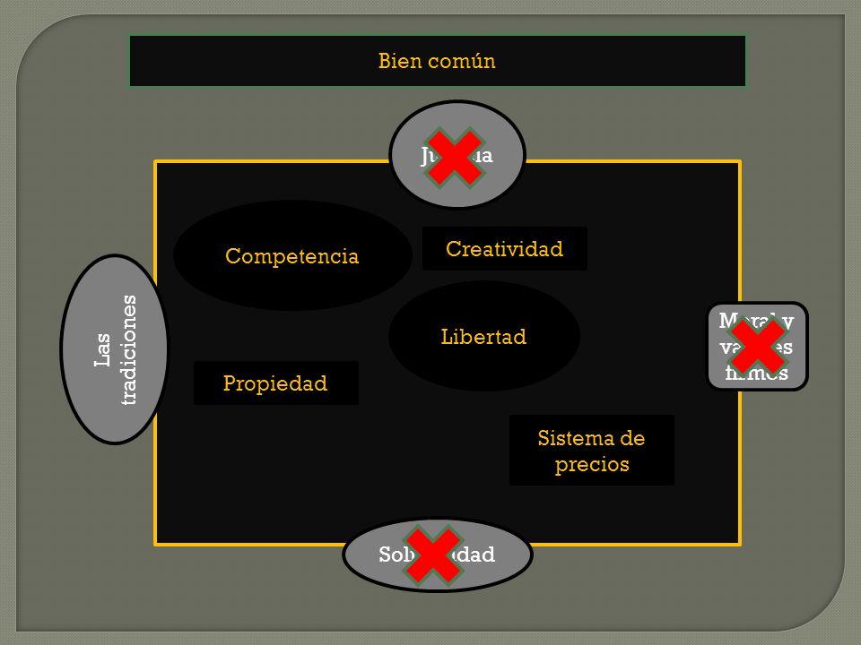 Bien común Propiedad Creatividad Sistema de precios Justicia Las tradiciones Moral y valores firmes Libertad Solidaridad Competencia