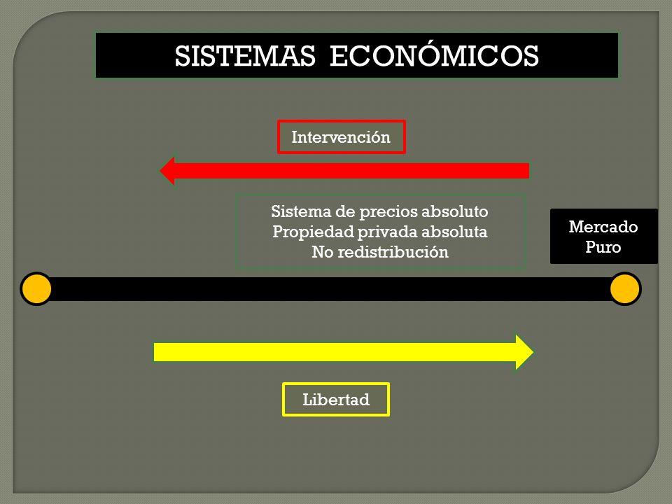 Libertad Intervención Mercado Puro SISTEMAS ECONÓMICOS Sistema de precios absoluto Propiedad privada absoluta No redistribución