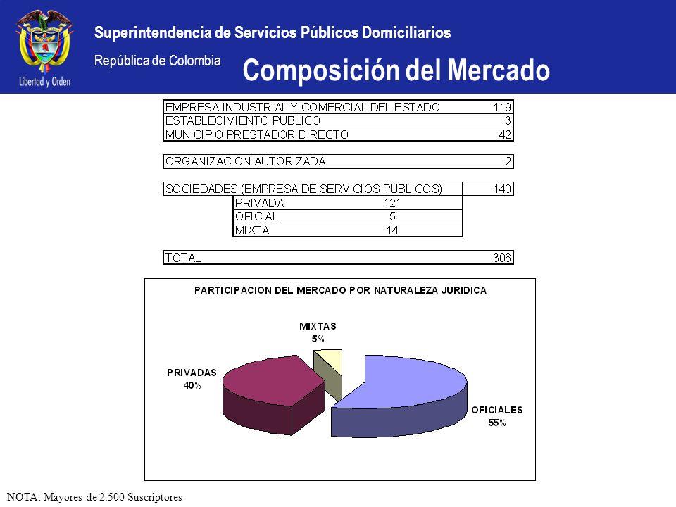 Superintendencia de Servicios Públicos Domiciliarios República de Colombia Composición del Mercado NOTA: Mayores de 2.500 Suscriptores