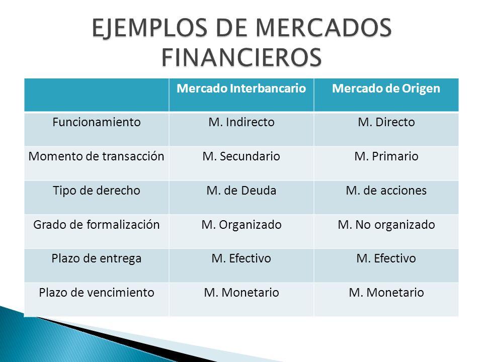 Mercado InterbancarioMercado de Origen FuncionamientoM.