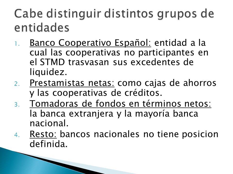 1. Banco Cooperativo Español: entidad a la cual las cooperativas no participantes en el STMD trasvasan sus excedentes de liquidez. 2. Prestamistas net