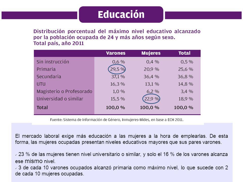 El mercado laboral exige más educación a las mujeres a la hora de emplearlas. De esta forma, las mujeres ocupadas presentan niveles educativos mayores