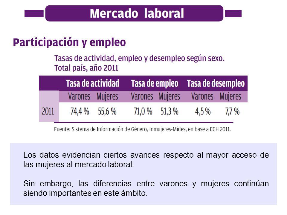Los datos evidencian ciertos avances respecto al mayor acceso de las mujeres al mercado laboral. Sin embargo, las diferencias entre varones y mujeres