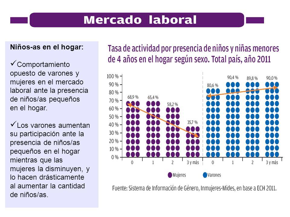 Niños-as en el hogar: Comportamiento opuesto de varones y mujeres en el mercado laboral ante la presencia de niños/as pequeños en el hogar. Los varone