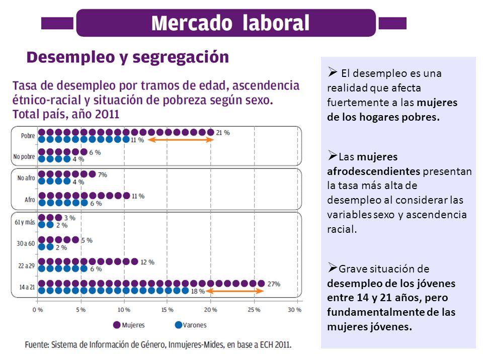 El desempleo es una realidad que afecta fuertemente a las mujeres de los hogares pobres. Las mujeres afrodescendientes presentan la tasa más alta de d