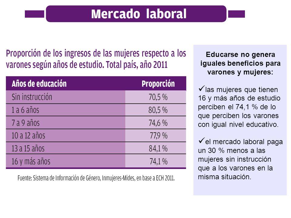 Educarse no genera iguales beneficios para varones y mujeres: las mujeres que tienen 16 y más años de estudio perciben el 74,1 % de lo que perciben lo