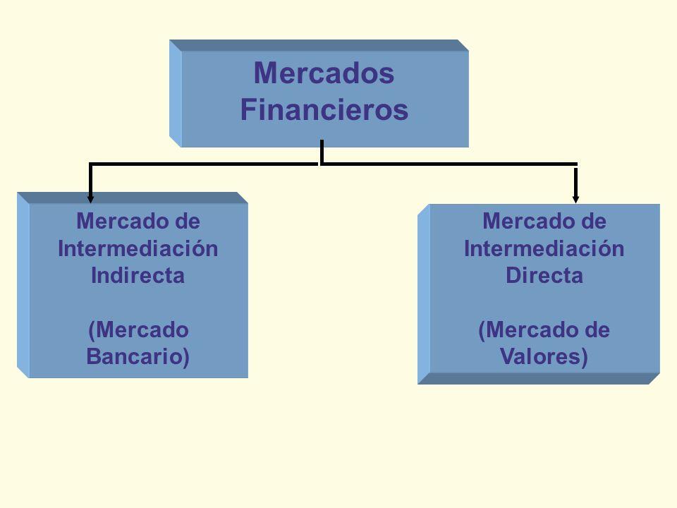 Mercado de Intermediación Indirecta (Mercado Bancario) Mercado de Intermediación Directa (Mercado de Valores) Mercados Financieros