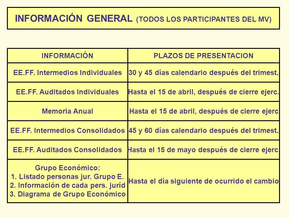 INFORMACIÓN GENERAL (TODOS LOS PARTICIPANTES DEL MV) INFORMACIÓNPLAZOS DE PRESENTACION EE.FF. Intermedios Individuales Memoria Anual EE.FF. Auditados