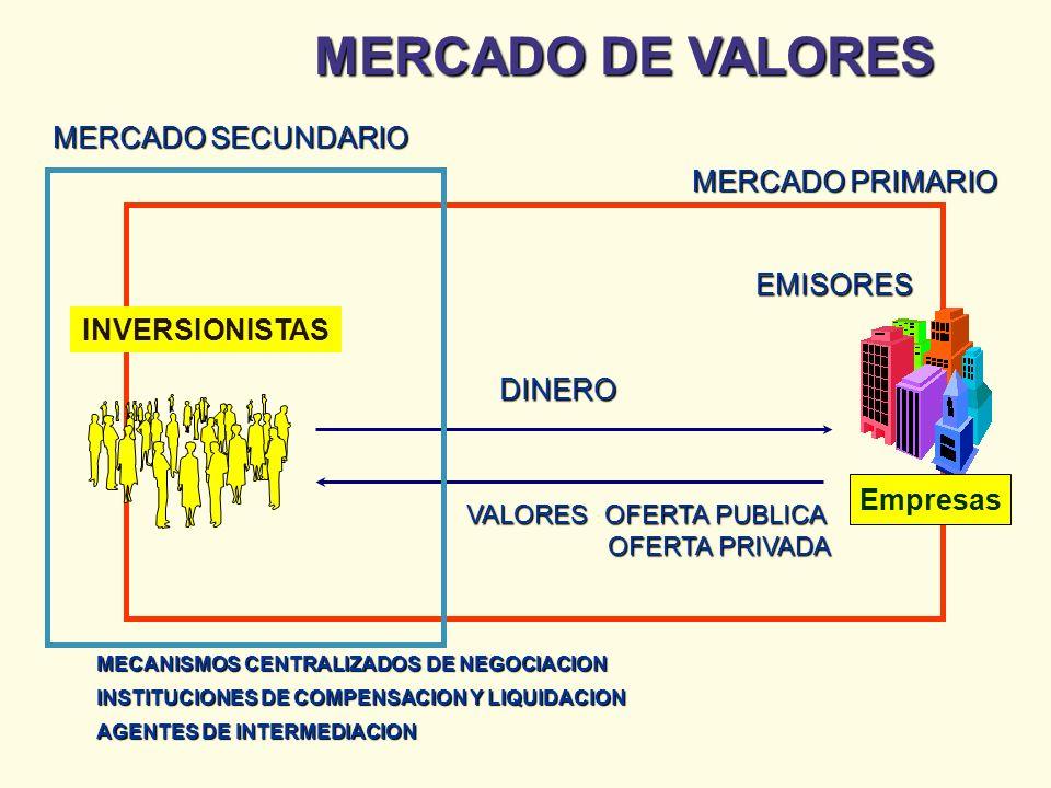 EMISORES DINERO VALORESOFERTA PUBLICA VALORES : OFERTA PUBLICA OFERTA PRIVADA OFERTA PRIVADA MERCADO PRIMARIO MERCADO SECUNDARIO MECANISMOS CENTRALIZA