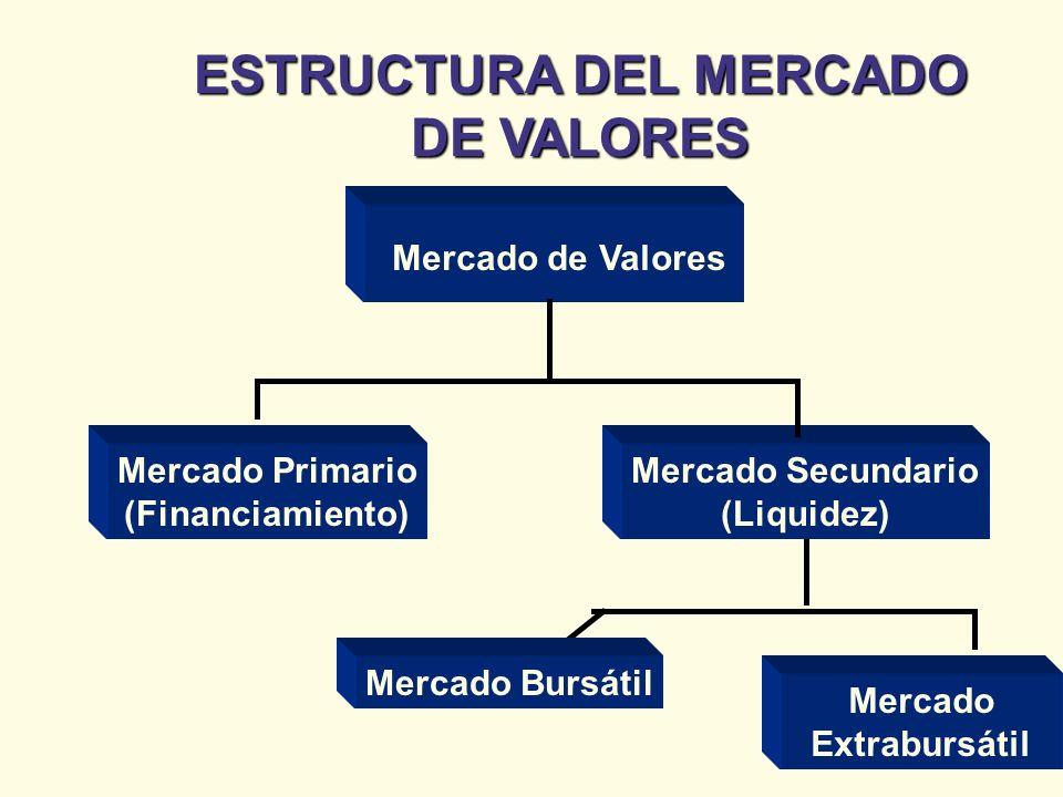 ESTRUCTURA DEL MERCADO DE VALORES Mercado de Valores Mercado Primario (Financiamiento) Mercado Secundario (Liquidez) Mercado Bursátil Mercado Extrabur