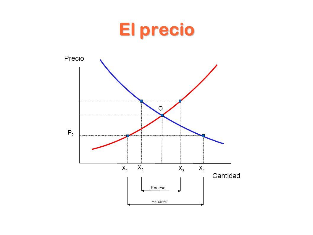 El precio Precio Cantidad P2P2 X1X1 X4X4 X2X2 X3X3 O Escasez Exceso