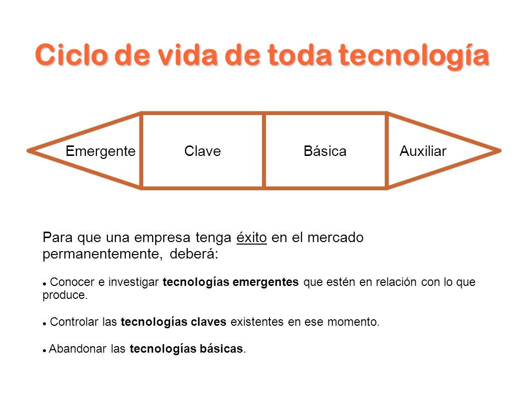 Ciclo de vida de toda tecnología Auxiliar EmergenteClaveBásica Para que una empresa tenga éxito en el mercado permanentemente, deberá: Conocer e investigar tecnologías emergentes que estén en relación con lo que produce.