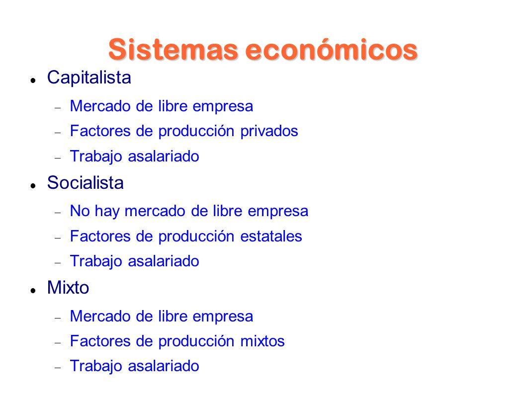 Sistemas económicos Capitalista Mercado de libre empresa Factores de producción privados Trabajo asalariado Socialista No hay mercado de libre empresa Factores de producción estatales Trabajo asalariado Mixto Mercado de libre empresa Factores de producción mixtos Trabajo asalariado