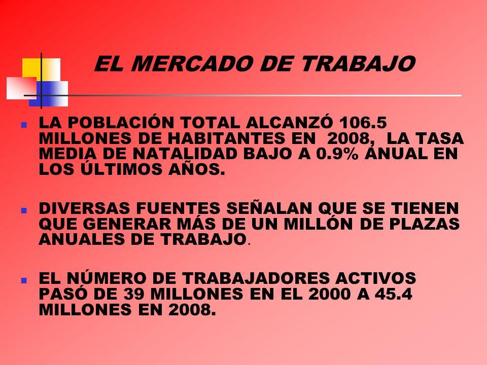 EL MERCADO DE TRABAJO LA POBLACIÓN TOTAL ALCANZÓ 106.5 MILLONES DE HABITANTES EN 2008, LA TASA MEDIA DE NATALIDAD BAJO A 0.9% ANUAL EN LOS ÚLTIMOS AÑO