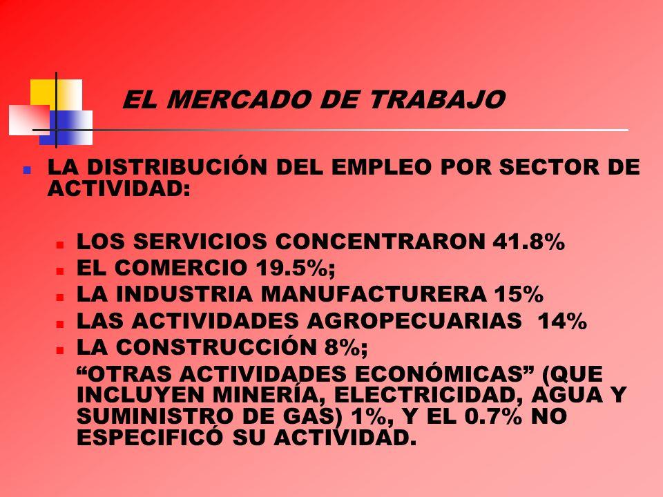 EL MERCADO DE TRABAJO LA DISTRIBUCIÓN DEL EMPLEO POR SECTOR DE ACTIVIDAD: LOS SERVICIOS CONCENTRARON 41.8% EL COMERCIO 19.5%; LA INDUSTRIA MANUFACTURE
