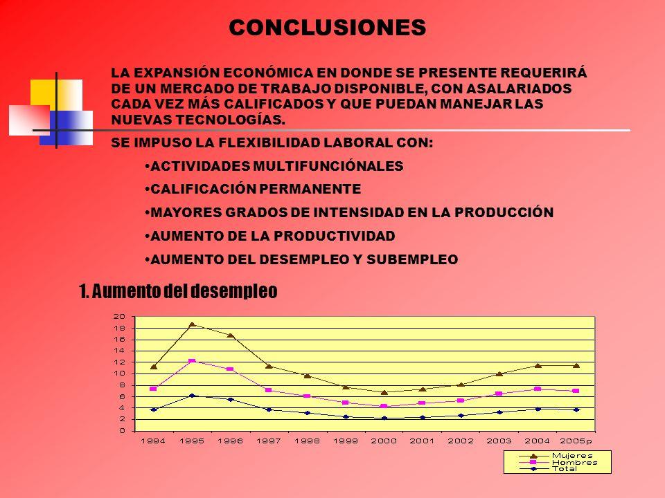 1. Aumento del desempleo CONCLUSIONES LA EXPANSIÓN ECONÓMICA EN DONDE SE PRESENTE REQUERIRÁ DE UN MERCADO DE TRABAJO DISPONIBLE, CON ASALARIADOS CADA