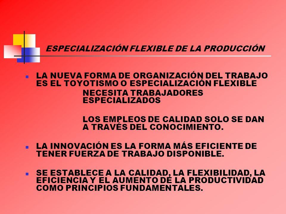 ESPECIALIZACIÓN FLEXIBLE DE LA PRODUCCIÓN ESTA FORMA DE ORGANIZACIÓN DEL TRABAJO BUSCA TERMINAR CON LOS MALES DE LA RUTINA DEL MODELO ANTERIOR: SON PRODUCTOS MÁS VARIADOS Y CON MAYOR RAPIDEZ.