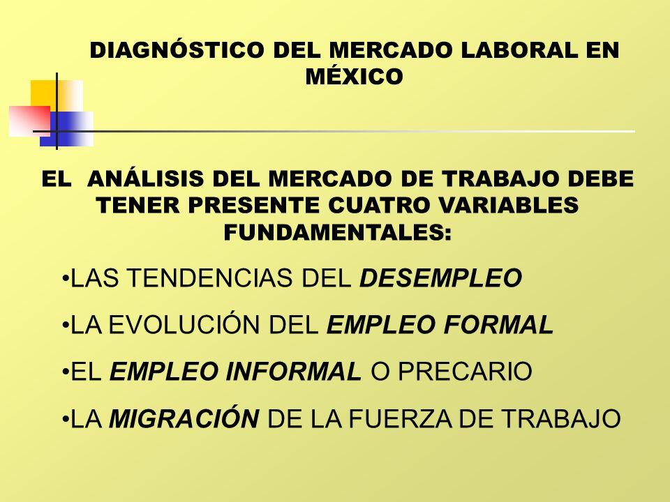 DIAGNÓSTICO DEL MERCADO LABORAL EN MÉXICO EL ANÁLISIS DEL MERCADO DE TRABAJO DEBE TENER PRESENTE CUATRO VARIABLES FUNDAMENTALES: LAS TENDENCIAS DEL DE
