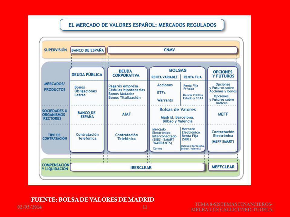 FUENTE: BOLSA DE VALORES DE MADRID 02/05/201411 TEMA 8-SISTEMAS FINANCIEROS- MELBA LUZ CALLE-UNED-TUDELA