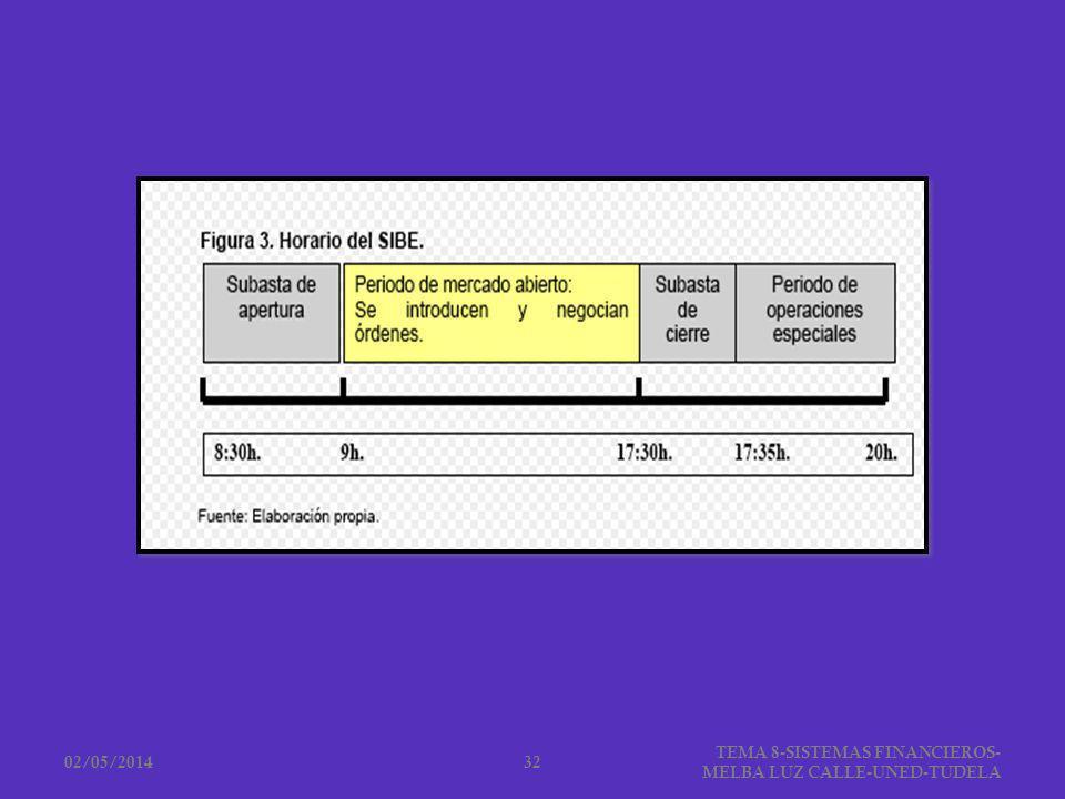 02/05/2014 TEMA 8-SISTEMAS FINANCIEROS- MELBA LUZ CALLE-UNED-TUDELA 32