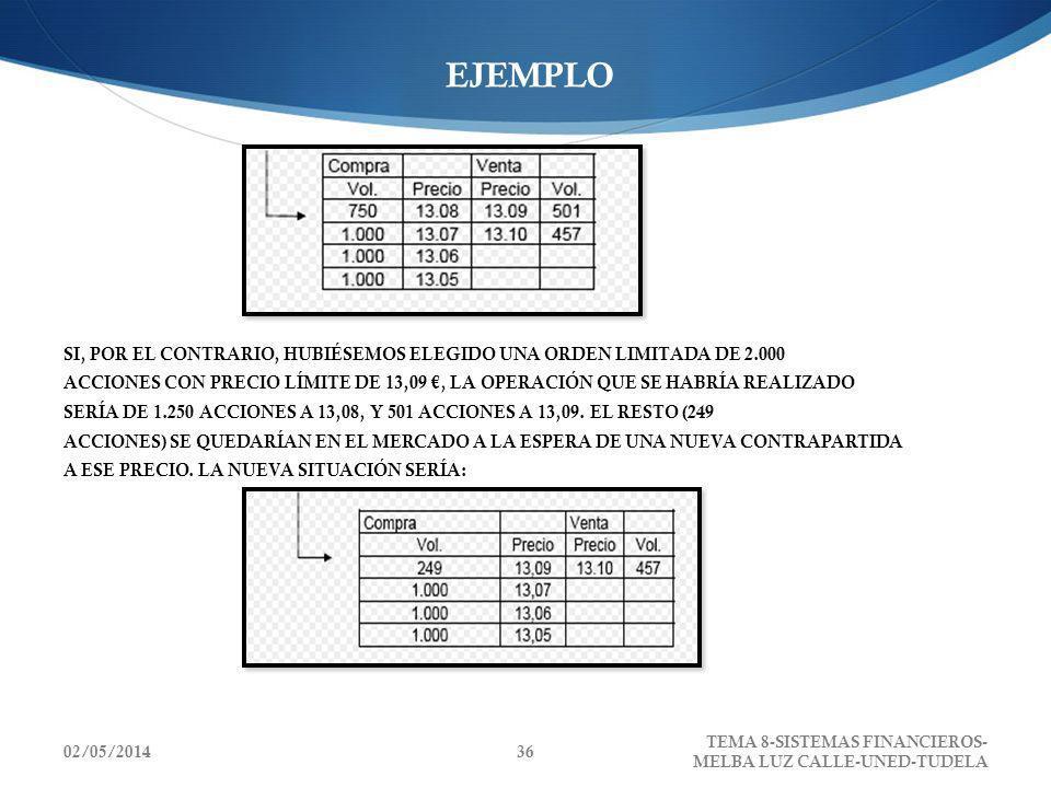 02/05/2014 TEMA 8-SISTEMAS FINANCIEROS- MELBA LUZ CALLE-UNED-TUDELA 36 EJEMPLO SI, POR EL CONTRARIO, HUBIÉSEMOS ELEGIDO UNA ORDEN LIMITADA DE 2.000 AC
