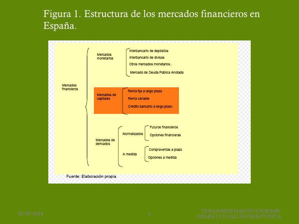 Figura 1. Estructura de los mercados financieros en España. 02/05/20144 TEMA 8-SISTEMAS FINANCIEROS- MELBA LUZ CALLE-UNED-TUDELA