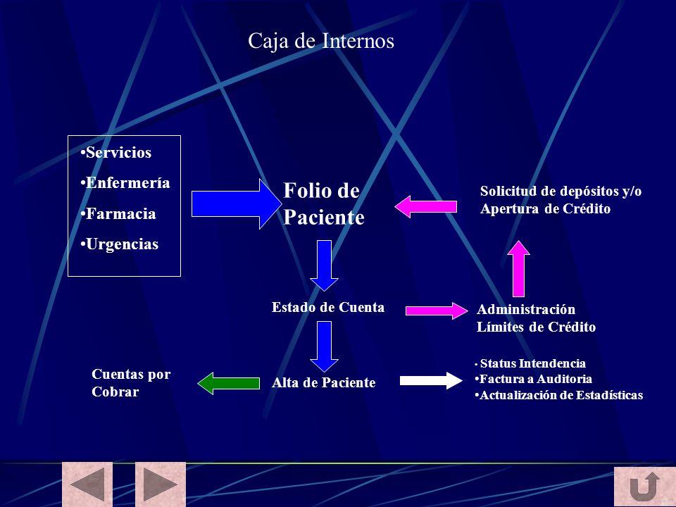 Folio de Paciente Estado de Cuenta Administración Límites de Crédito Solicitud de depósitos y/o Apertura de Crédito Servicios Enfermería Farmacia Urge