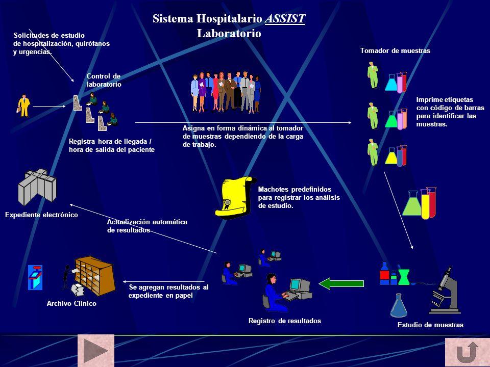 Sistema Hospitalario ASSIST Laboratorio Control de laboratorio Registra hora de llegada / hora de salida del paciente Asigna en forma dinámica al toma