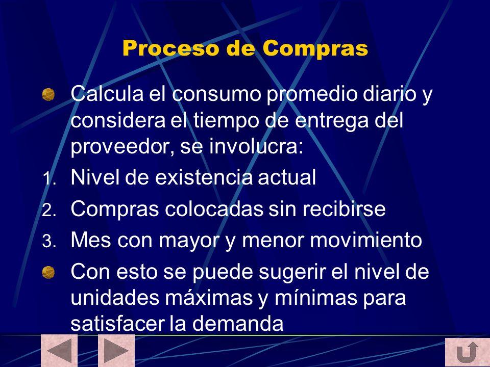 Proceso de Compras Calcula el consumo promedio diario y considera el tiempo de entrega del proveedor, se involucra: 1. Nivel de existencia actual 2. C