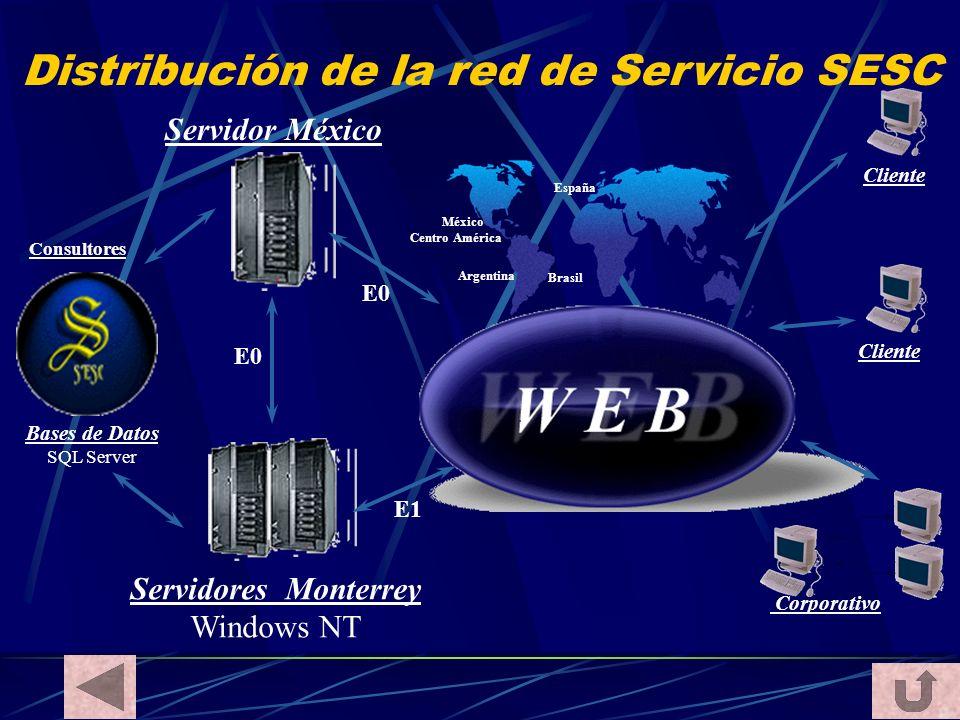 Servidores Monterrey Windows NT Bases de Datos SQL Server Servidor México Distribución de la red de Servicio SESC Corporativo Cliente E0 México Centro