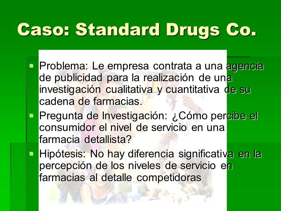 Caso: Standard Drugs Co. Problema: Le empresa contrata a una agencia de publicidad para la realización de una investigación cualitativa y cuantitativa