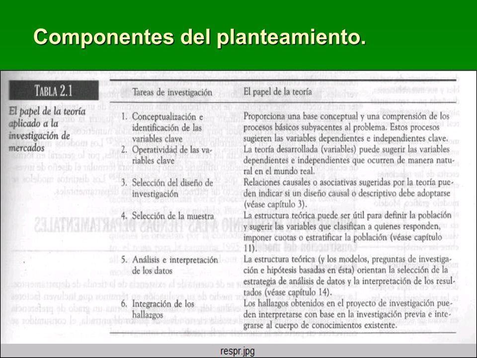 Componentes del planteamiento.
