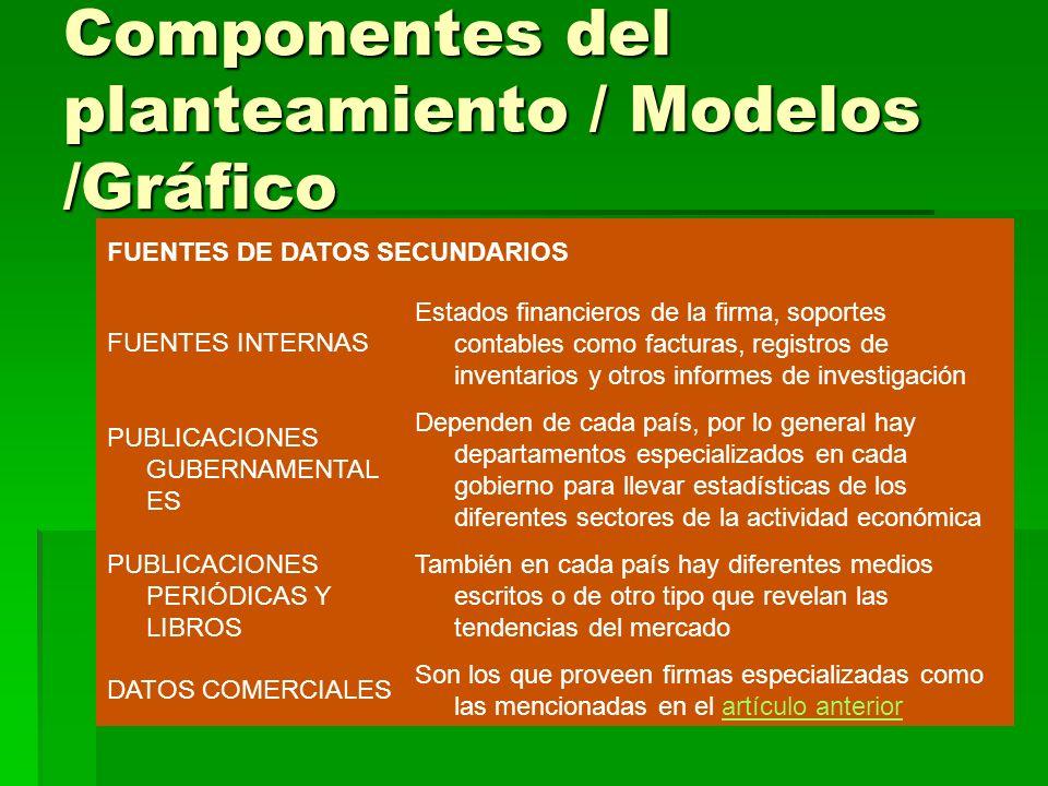 Componentes del planteamiento / Modelos /Gráfico FUENTES DE DATOS SECUNDARIOS FUENTES INTERNAS Estados financieros de la firma, soportes contables com