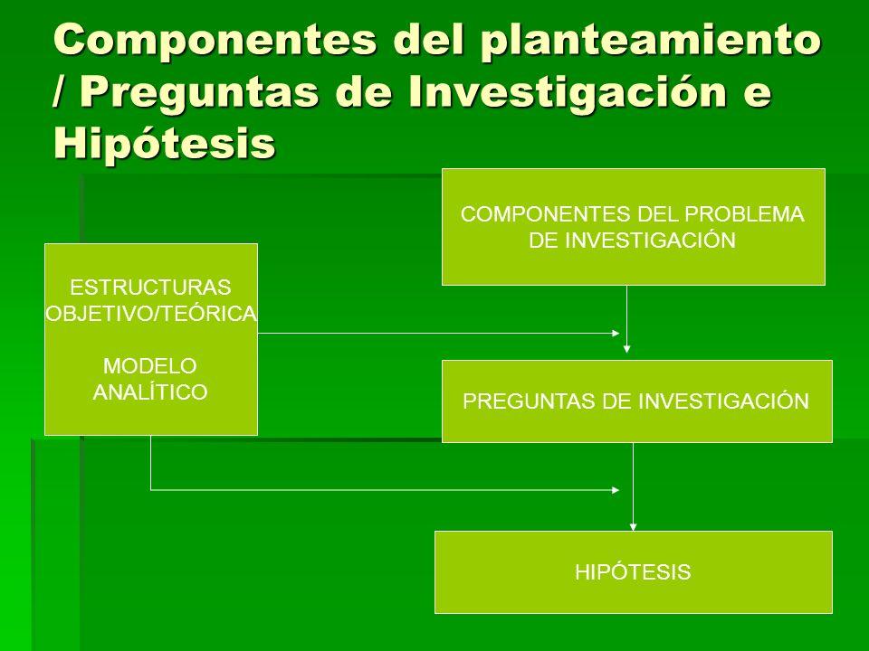 Componentes del planteamiento / Preguntas de Investigación e Hipótesis ESTRUCTURAS OBJETIVO/TEÓRICA MODELO ANALÍTICO COMPONENTES DEL PROBLEMA DE INVESTIGACIÓN PREGUNTAS DE INVESTIGACIÓN HIPÓTESIS