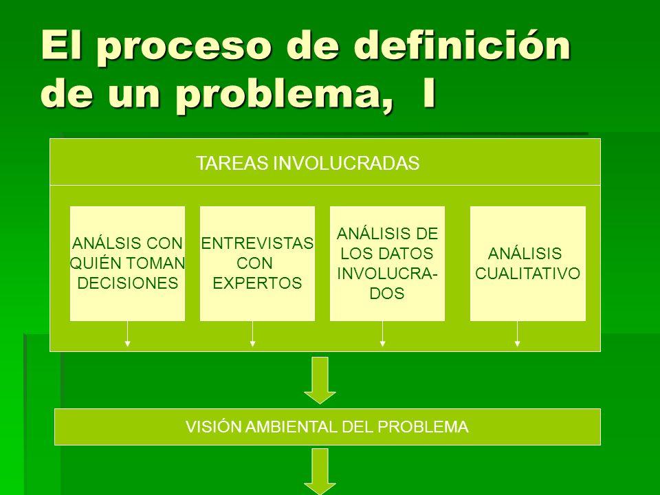 El proceso de definición de un problema, I TAREAS INVOLUCRADAS ANÁLSIS CON QUIÉN TOMAN DECISIONES ENTREVISTAS CON EXPERTOS ANÁLISIS DE LOS DATOS INVOLUCRA- DOS ANÁLISIS CUALITATIVO VISIÓN AMBIENTAL DEL PROBLEMA