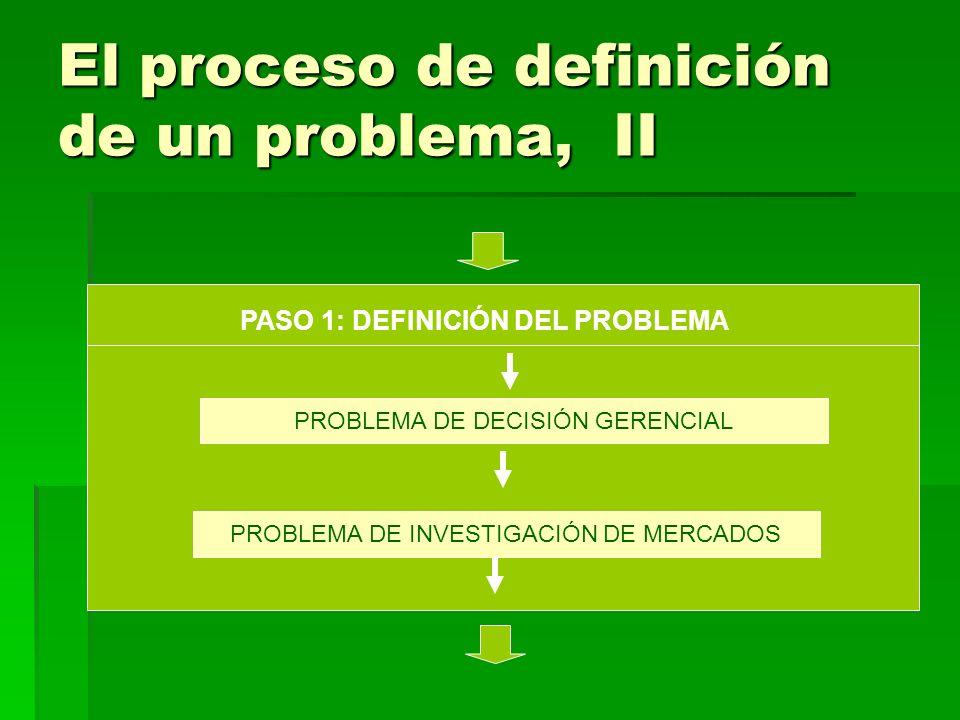 El proceso de definición de un problema, II PASO 1: DEFINICIÓN DEL PROBLEMA PROBLEMA DE DECISIÓN GERENCIAL PROBLEMA DE INVESTIGACIÓN DE MERCADOS
