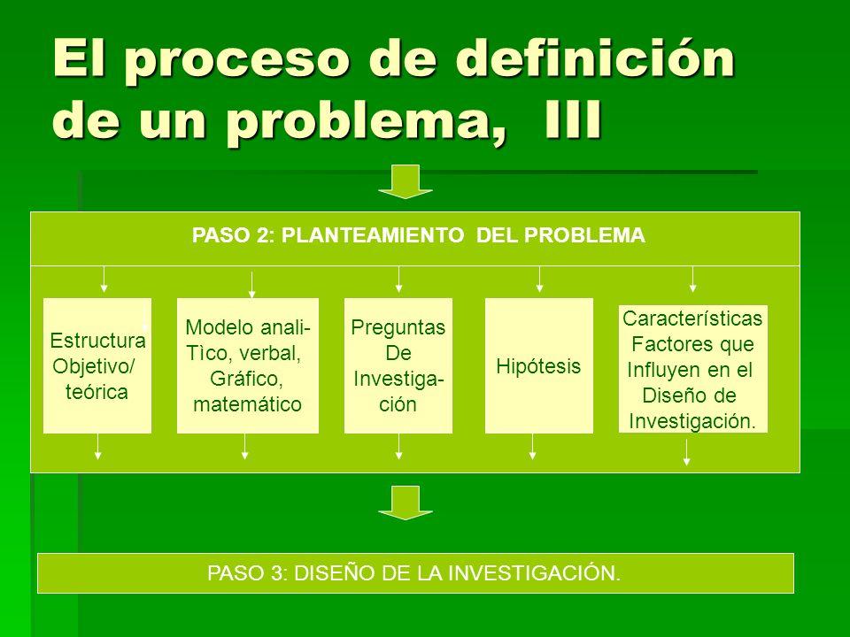 El proceso de definición de un problema, III PASO 2: PLANTEAMIENTO DEL PROBLEMA Estructura Objetivo/ teórica Modelo anali- Tìco, verbal, Gráfico, matemático Características Factores que Influyen en el Diseño de Investigación.