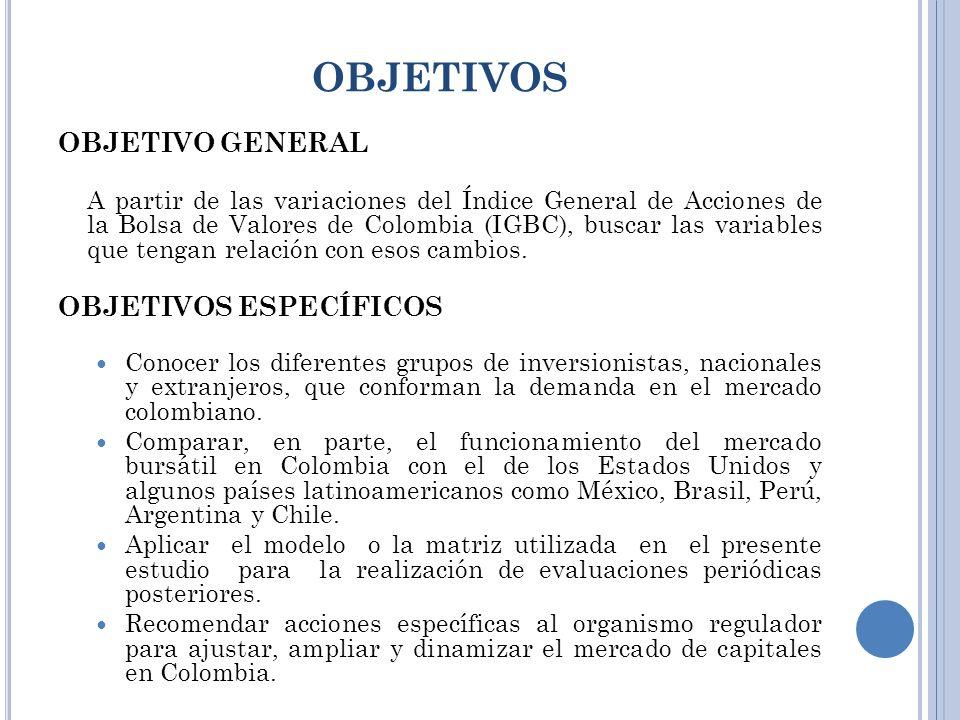 OBJETIVOS OBJETIVO GENERAL A partir de las variaciones del Índice General de Acciones de la Bolsa de Valores de Colombia (IGBC), buscar las variables