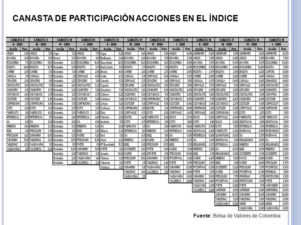 Fuente: Bolsa de Valores de Colombia CANASTA DE PARTICIPACIÓN ACCIONES EN EL ÍNDICE