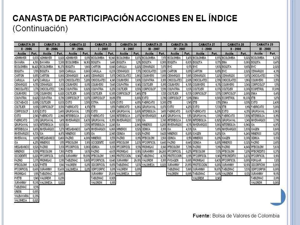 CANASTA DE PARTICIPACIÓN ACCIONES EN EL ÍNDICE (Continuación) Fuente: Bolsa de Valores de Colombia