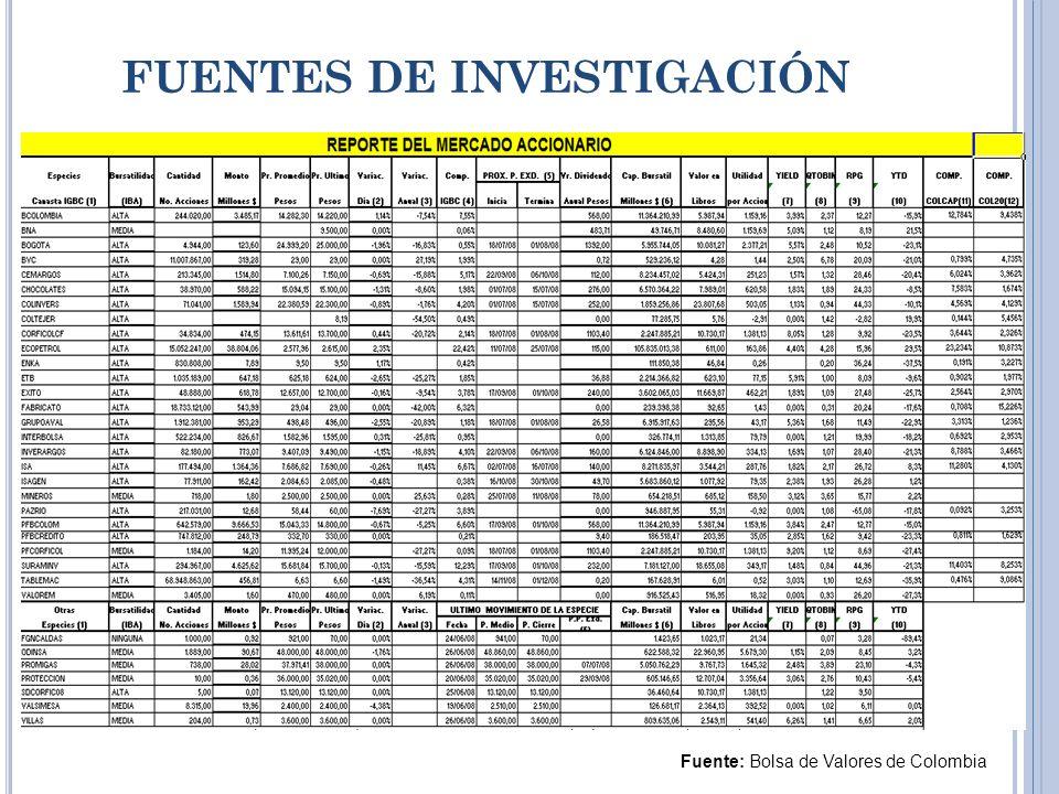 FUENTES DE INVESTIGACIÓN Fuente: Bolsa de Valores de Colombia