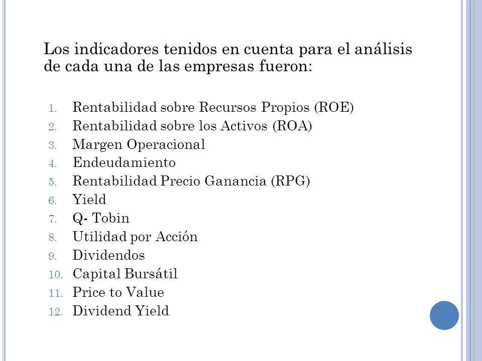 Los indicadores tenidos en cuenta para el análisis de cada una de las empresas fueron: 1. Rentabilidad sobre Recursos Propios (ROE) 2. Rentabilidad so