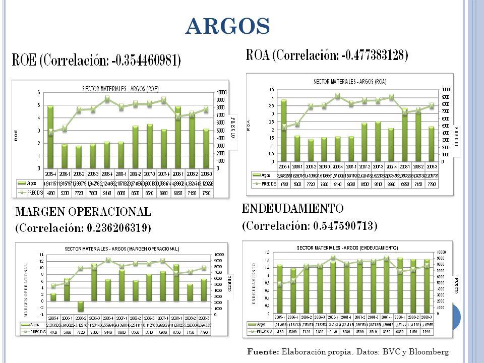 ARGOS Fuente: Elaboración propia. Datos: BVC y Bloomberg