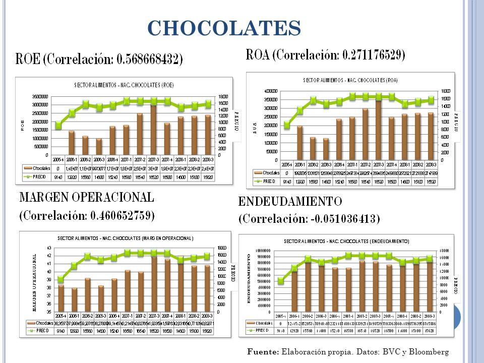CHOCOLATES Fuente: Elaboración propia. Datos: BVC y Bloomberg