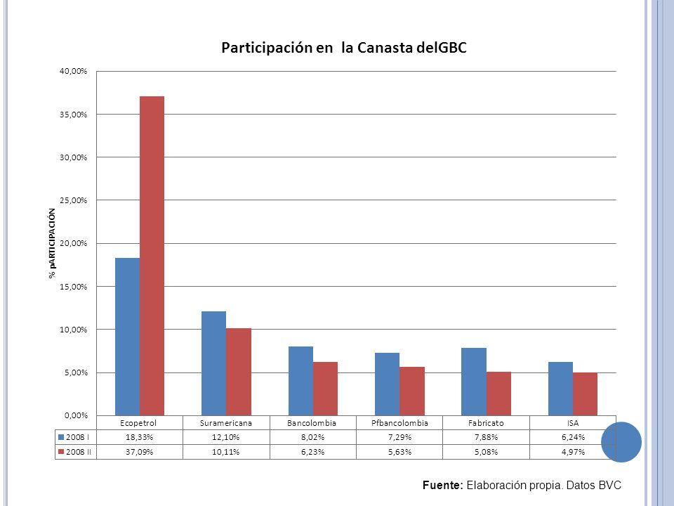 Fuente: Elaboración propia. Datos BVC