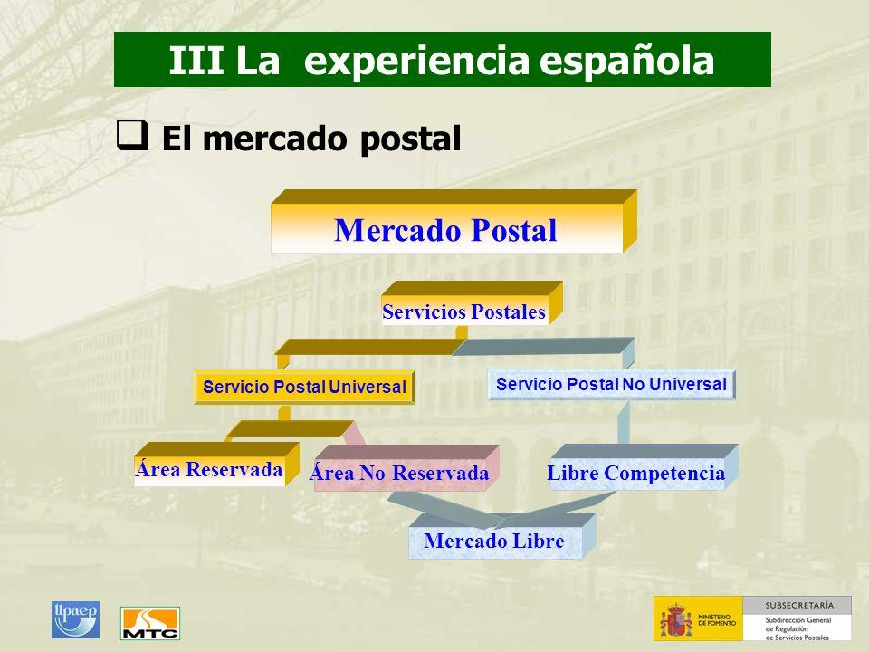 Área Reservada Servicios Postales Servicio Postal Universal Mercado Postal Servicio Postal No Universal Libre Competencia Mercado Libre Área No Reserv