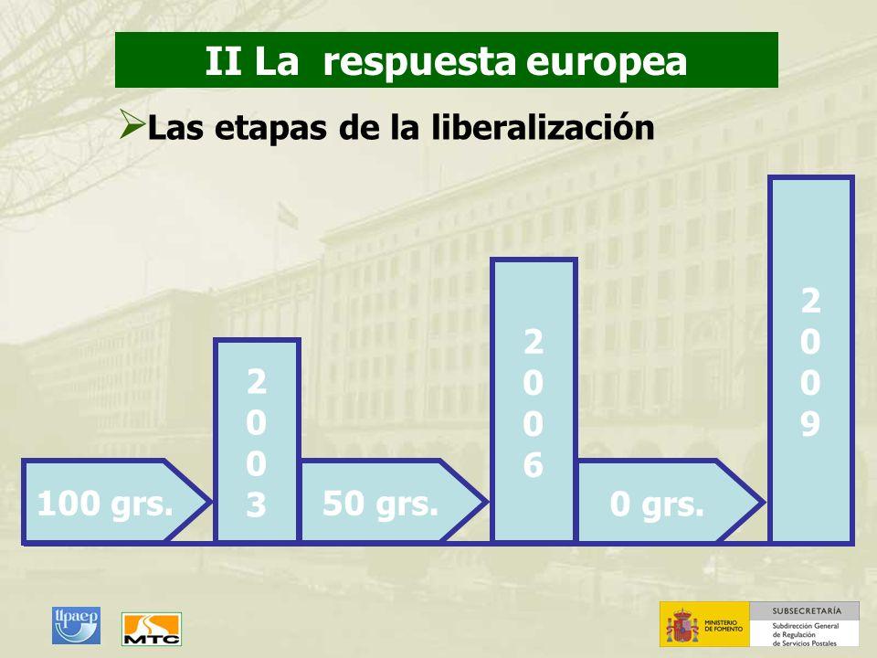 II La respuesta europea Las etapas de la liberalización 100 grs. 20032003 50 grs. 20062006 0 grs. 20092009