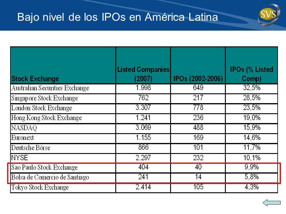 Bajo nivel de los IPOs en América Latina